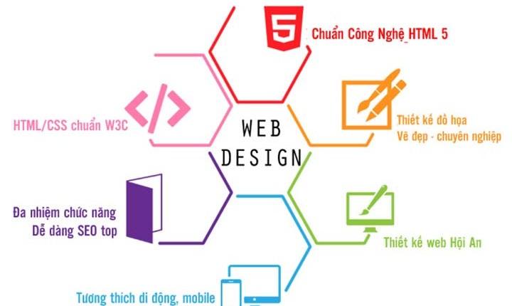 thiết kế website hội an